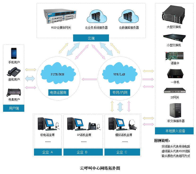 云呼叫中心系统图片